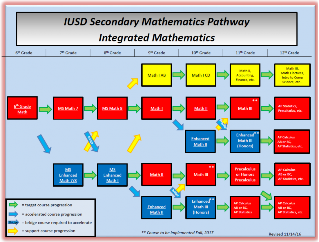 IUSD Math Pathways
