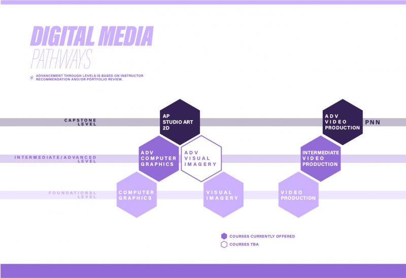 Digital Media Pathways