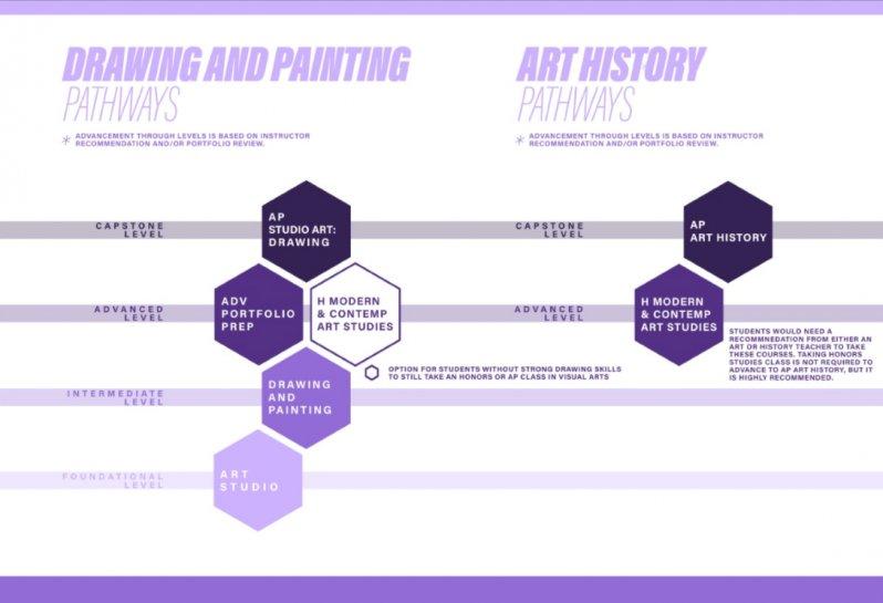 Fine Arts Pathways